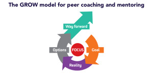 The-GROW-model-for-peer-coaching-and-mentoring